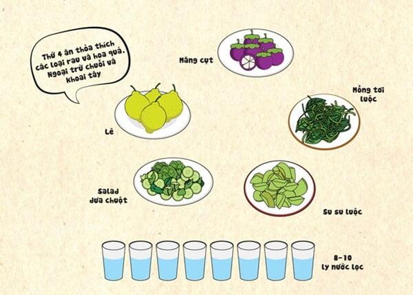 Thực đơn ăn kiêng General Motor Diet ngày 3